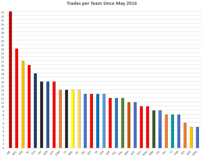 Two teams have made far more trades than the rest of the NHL since ... 6721a0b12