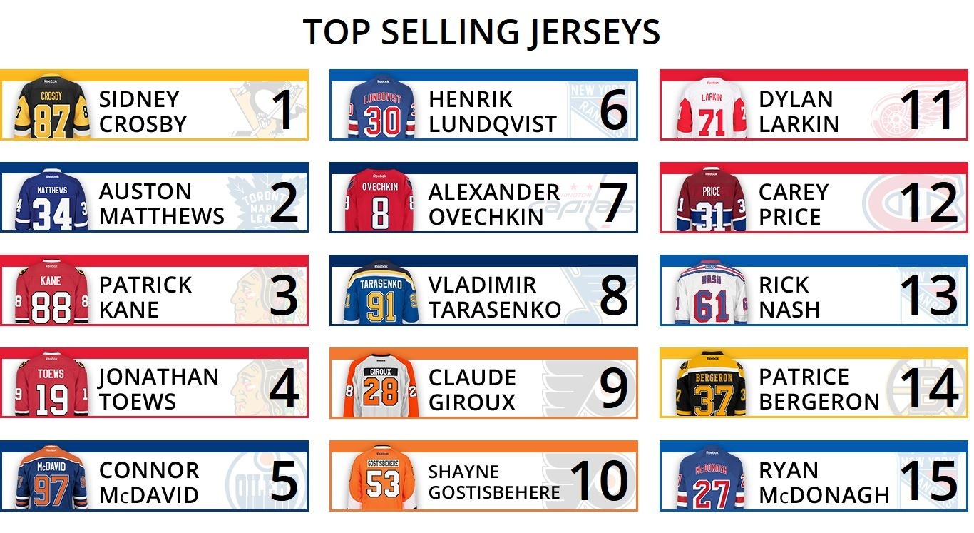 The NHL s list of top selling jerseys so far this season is going to ... a95d7cc7483