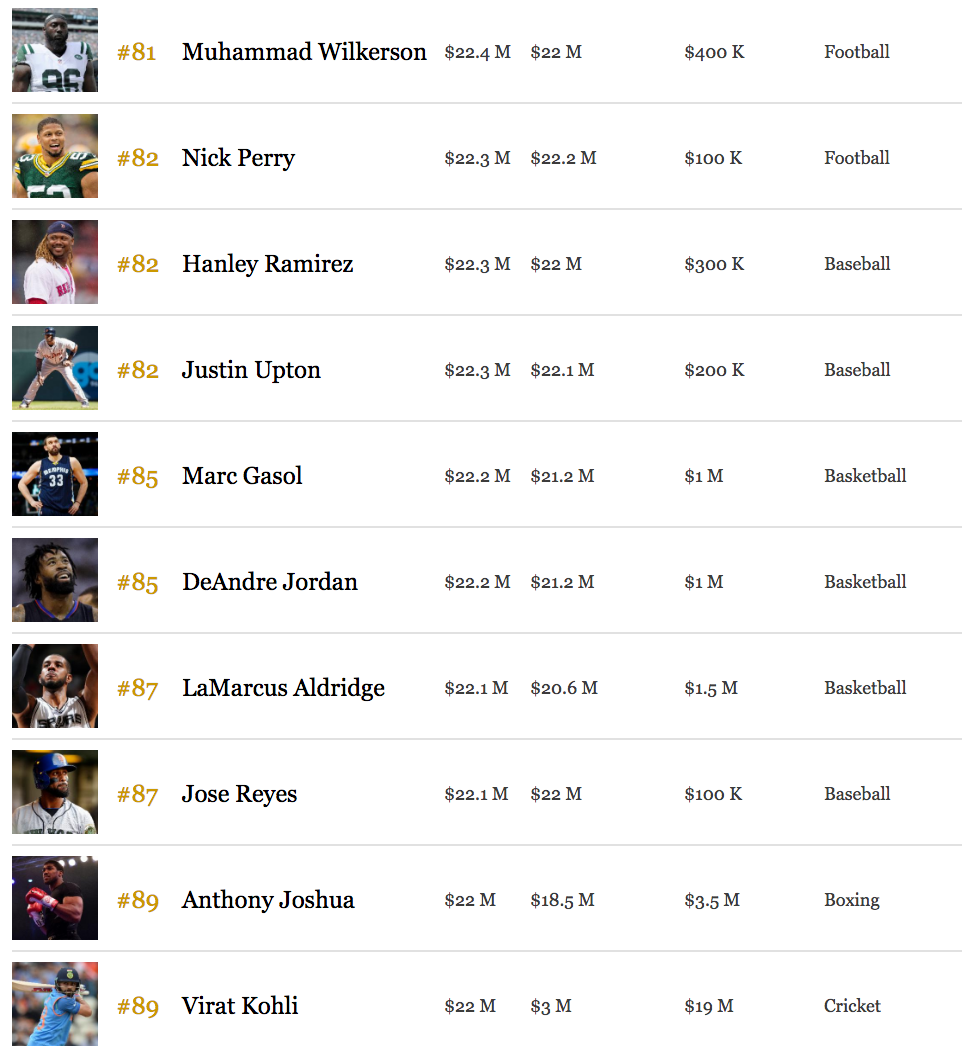 No Canadians or hockey players made Forbes\u0027 highest-paid athletes ...