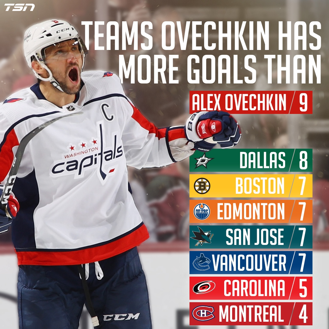 Perhaps the most impressive feat is that Ovechkin has more goals than seven  NHL teams f32b1244752e