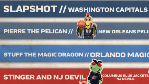 NHL mascots rule this week's edition of Mascot Power Rankings